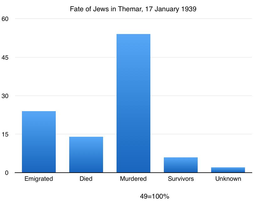 Chart 17 Jan 1939